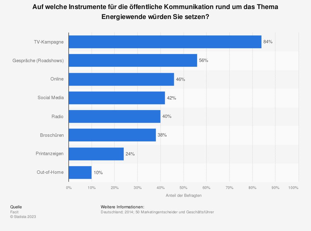 Statistik: Auf welche Instrumente für die öffentliche Kommunikation rund um das Thema Energiewende würden Sie setzen? | Statista