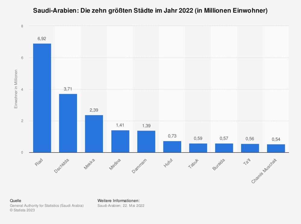 Statistik: Saudi-Arabien: Die zehn größten Städte im Jahr 2010 (in Millionen Einwohner) | Statista