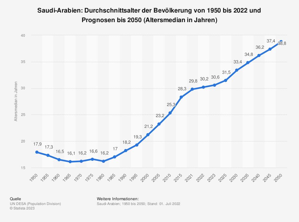 Statistik: Saudi-Arabien: Durchschnittsalter der Bevölkerung von 1950 bis 2020 und Prognosen bis 2050 (Altersmedian in Jahren) | Statista