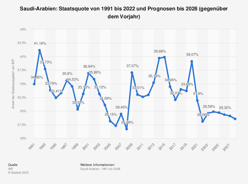 Statistik: Saudi-Arabien: Staatsquote von 1990 bis 2018 und Prognosen bis 2024 (gegenüber dem Vorjahr) | Statista