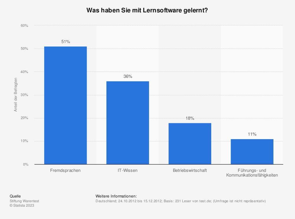 Statistik: Was haben Sie mit Lernsoftware gelernt? | Statista