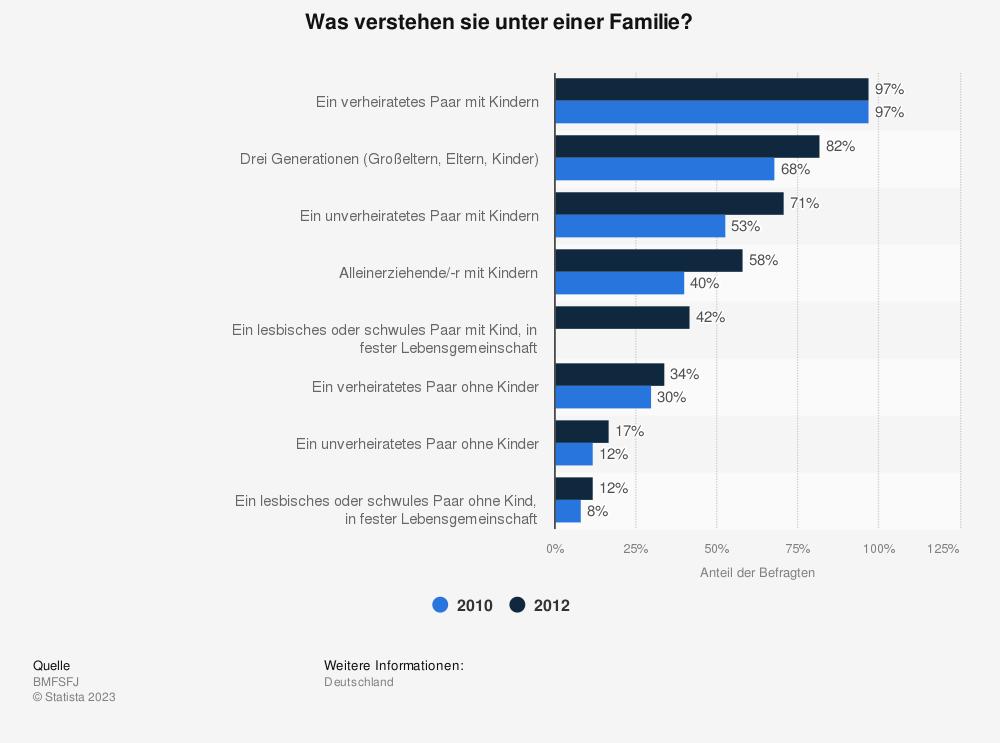 Statistik: Was verstehen sie unter einer Familie?  | Statista
