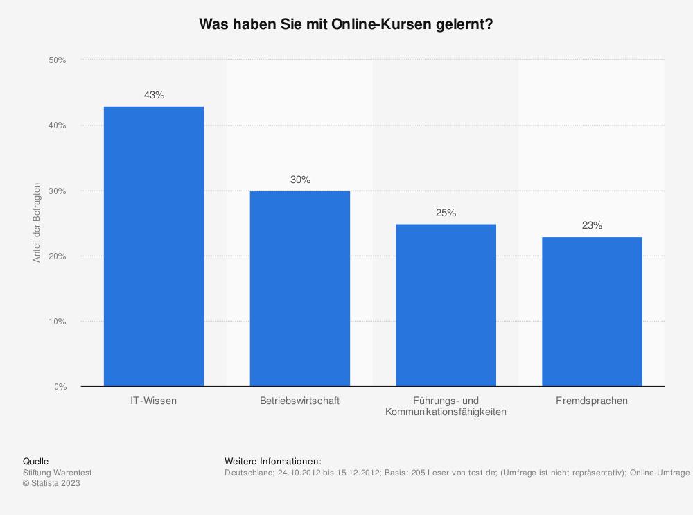 Statistik: Was haben Sie mit Online-Kursen gelernt? | Statista