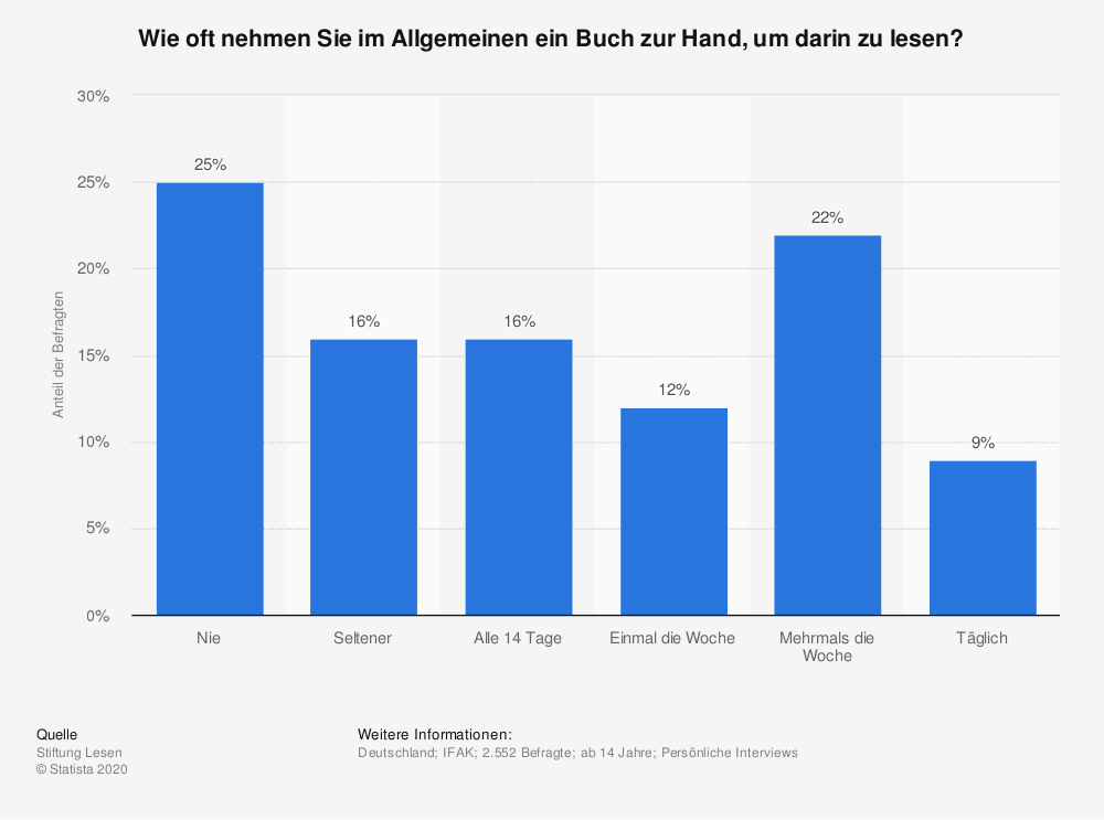 Statistik: Wie oft nehmen Sie im Allgemeinen ein Buch zur Hand, um darin zu lesen? | Statista