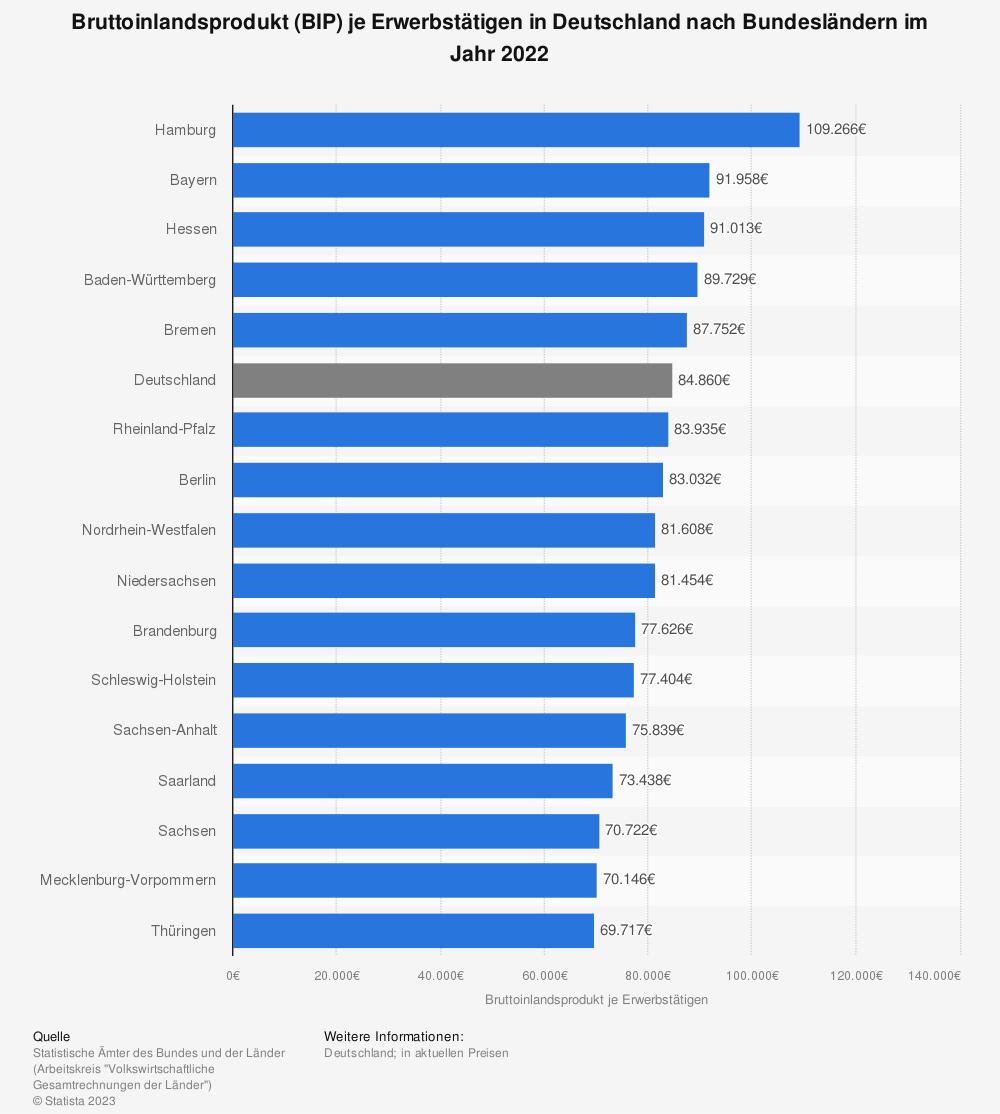 Statistik: Bruttoinlandsprodukt (BIP) je Erwerbstätigen in Deutschland nach Bundesländern im Jahr 2019 | Statista