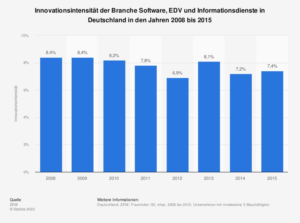 Statistik: Innovationsintensität der Branche Software, EDV und Informationsdienste in Deutschland in den Jahren 2008 bis 2015 | Statista