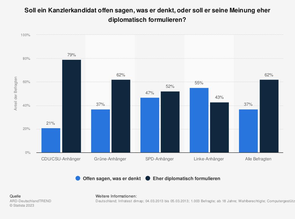 Statistik: Soll ein Kanzlerkandidat offen sagen, was er denkt, oder soll er seine Meinung eher diplomatisch formulieren? | Statista