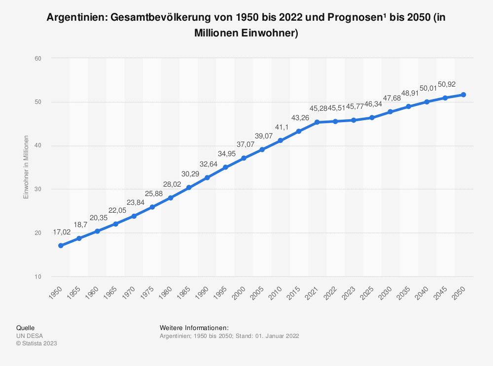 Statistik: Argentinien: Gesamtbevölkerung von 1980 bis 2019 und Prognosen bis 2026 (in Millionen Einwohner) | Statista