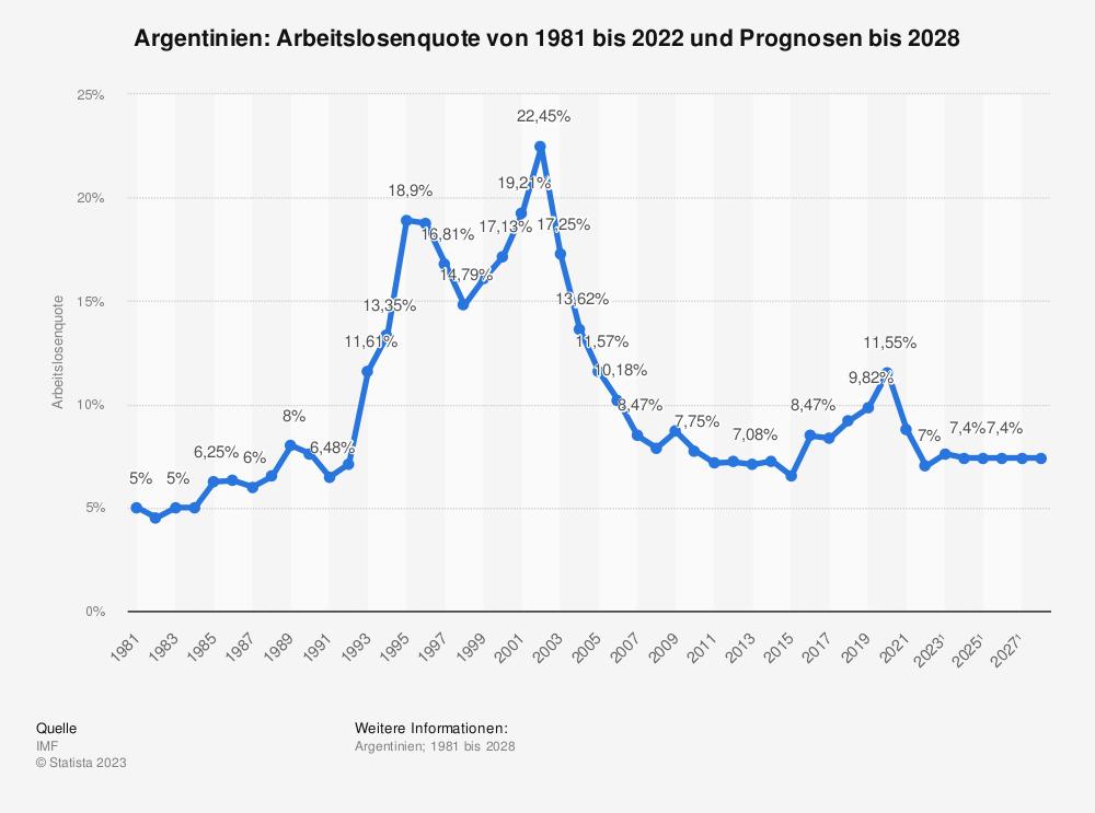 Statistik: Argentinien: Arbeitslosenquote von 1980 bis 2018 und Prognosen bis 2024 | Statista