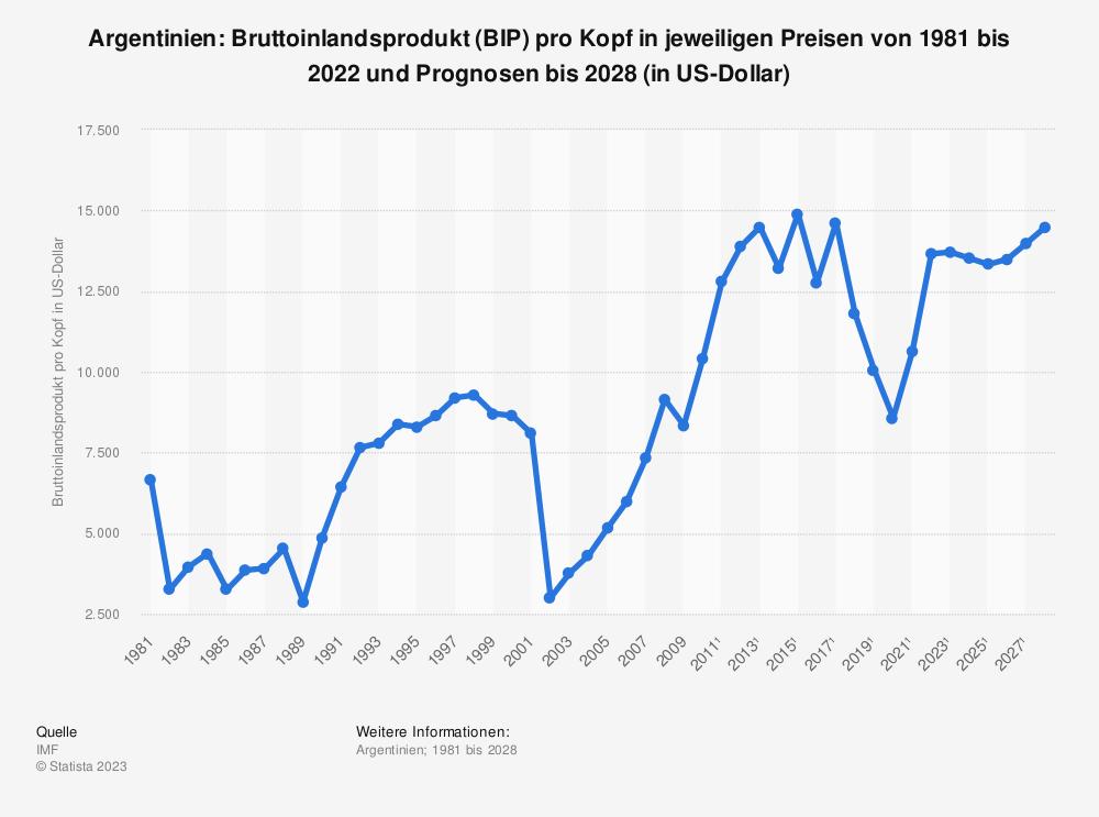Statistik: Argentinien: Bruttoinlandsprodukt (BIP) pro Kopf in jeweiligen Preisen von 1980 bis 2019 und Prognosen bis 2026 (in US-Dollar) | Statista