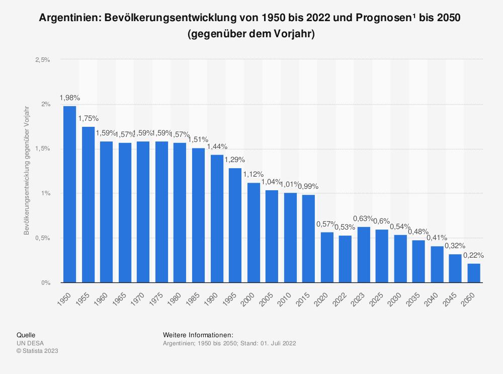 Statistik: Argentinien: Bevölkerungsentwicklung von 2009 bis 2019 (gegenüber dem Vorjahr) | Statista