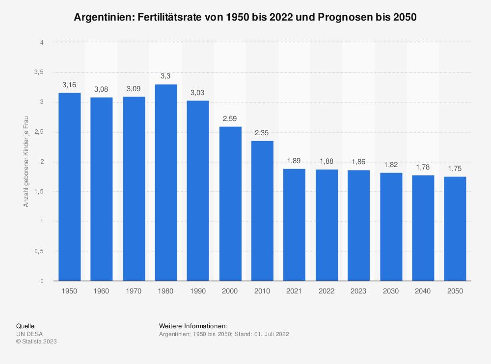 Statistik: Argentinien: Fertilitätsrate von 2008 bis 2018   Statista