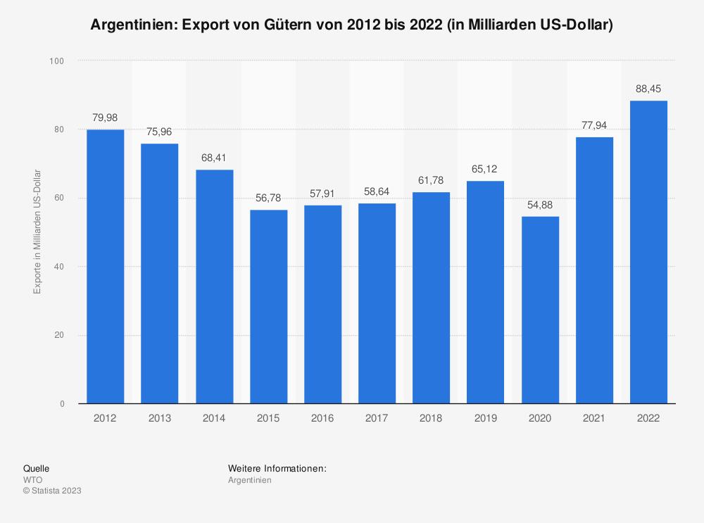 Statistik: Argentinien: Export von Gütern von 2008 bis 2018 (in Milliarden US-Dollar) | Statista