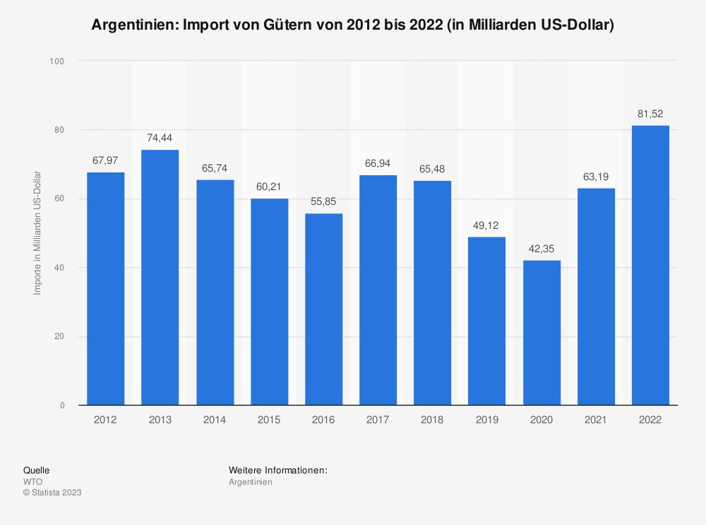 Statistik: Argentinien: Import von Gütern von 2009 bis 2019 (in Milliarden US-Dollar) | Statista