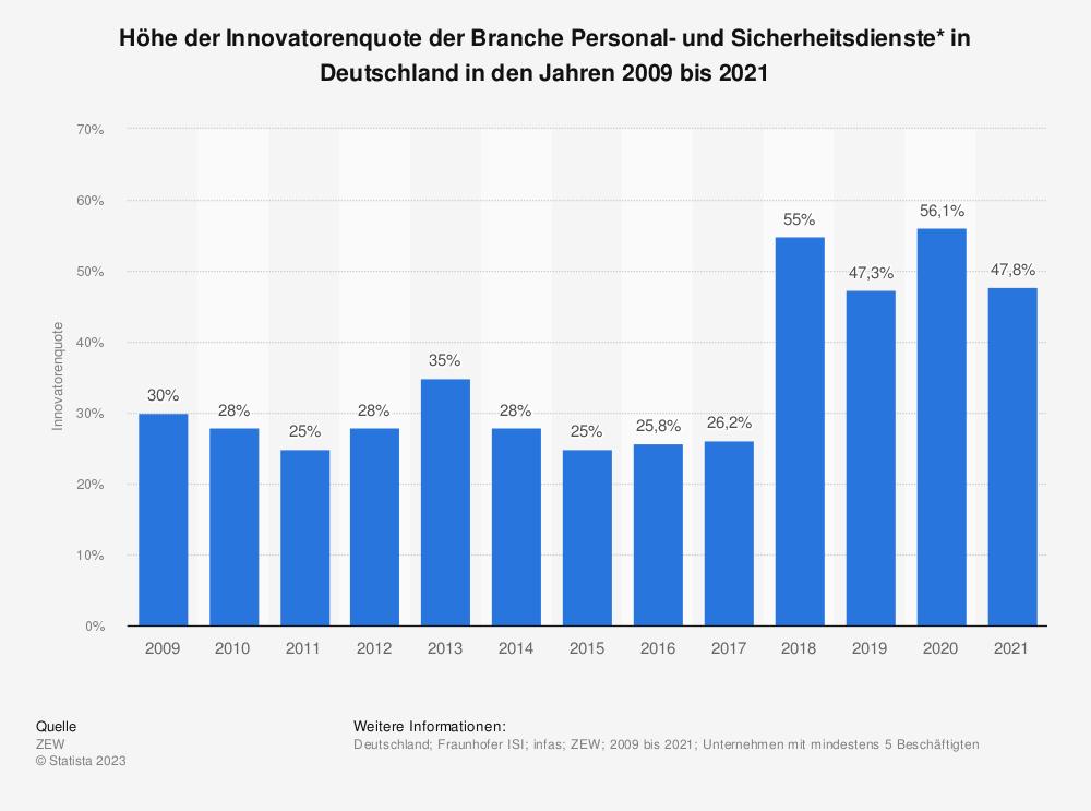 Statistik: Höhe der Innovatorenquote der Branche Personal- und Sicherheitsdienste* in Deutschland in den Jahren 2009 bis 2019 | Statista