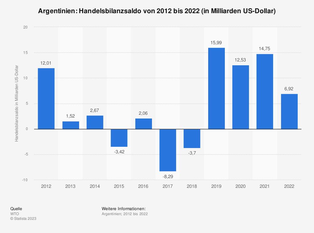 Statistik: Argentinien: Handelsbilanzsaldo von 2008 bis 2018 (in Milliarden US-Dollar) | Statista
