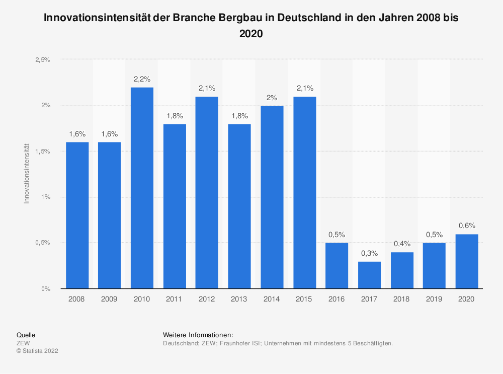 Statistik: Innovationsintensität der Branche Bergbau in Deutschland in den Jahren 2008 bis 2018 | Statista
