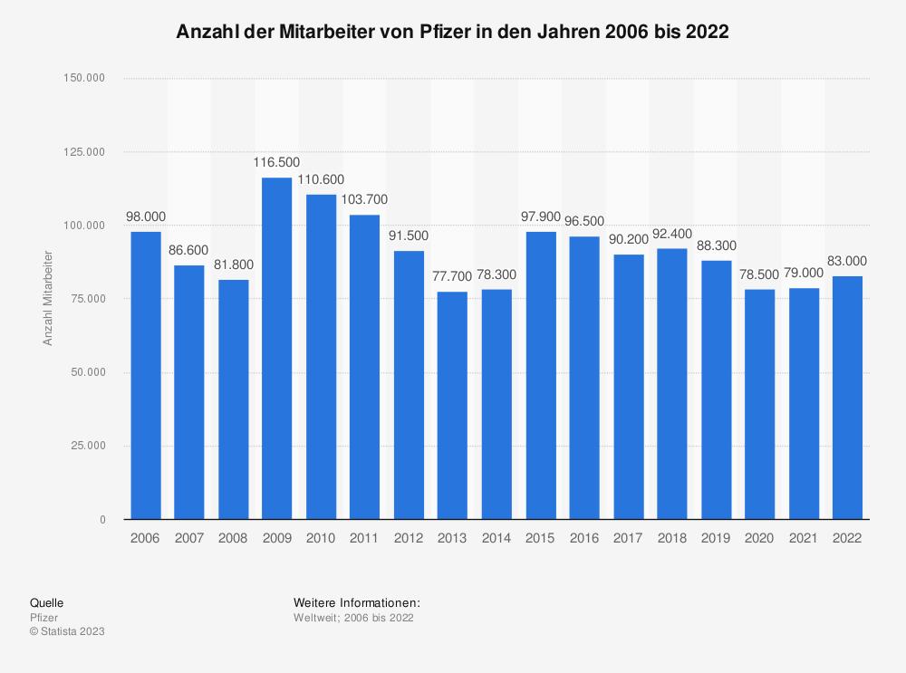 Statistik: Anzahl der Mitarbeiter von Pfizer in den Jahren 2006 bis 2018 | Statista