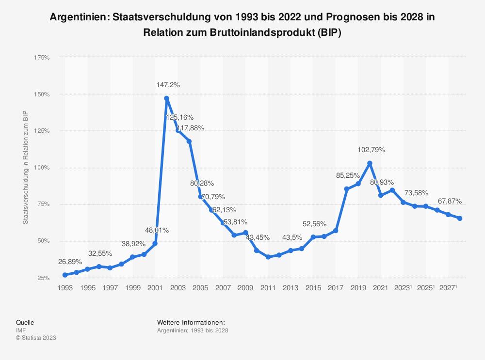 Statistik: Argentinien: Staatsverschuldung von 1992 bis 2019 und Prognosen bis 2020 in Relation zum Bruttoinlandsprodukt (BIP) | Statista