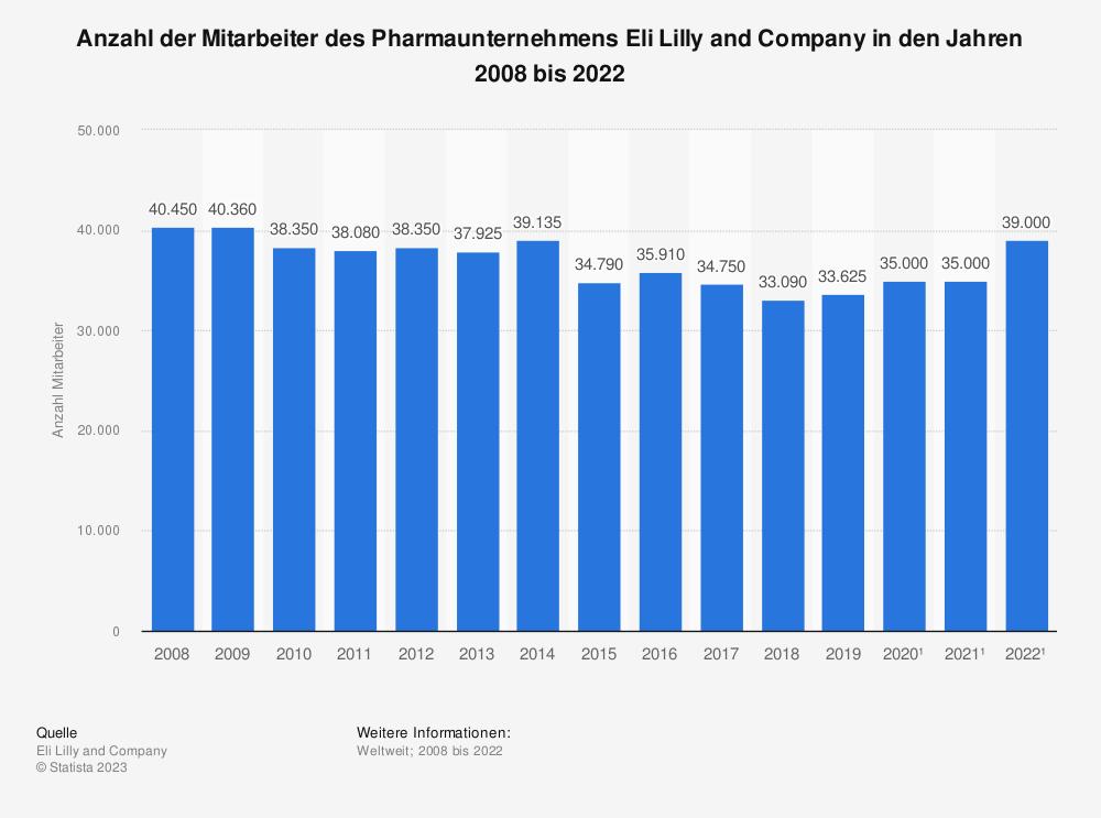 Statistik: Anzahl der Mitarbeiter des Pharmaunternehmens Eli Lilly and Company in den Jahren 2008 bis 2018 | Statista