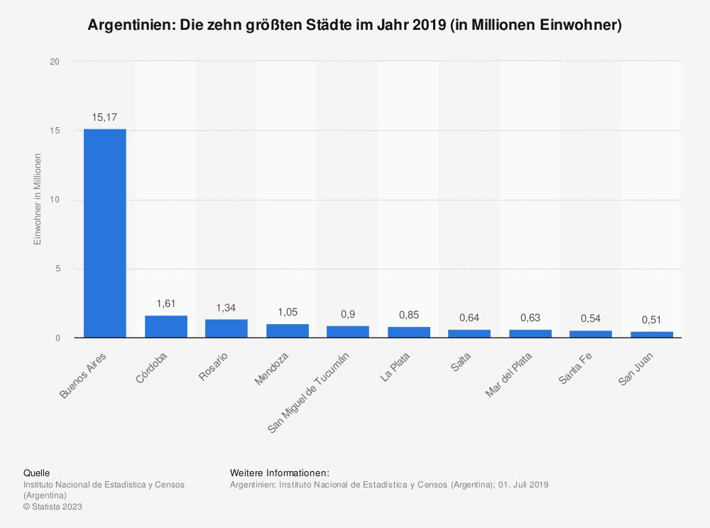 Statistik: Argentinien: Die zehn größten Städte im Jahr 2019 (in Millionen Einwohner)   Statista