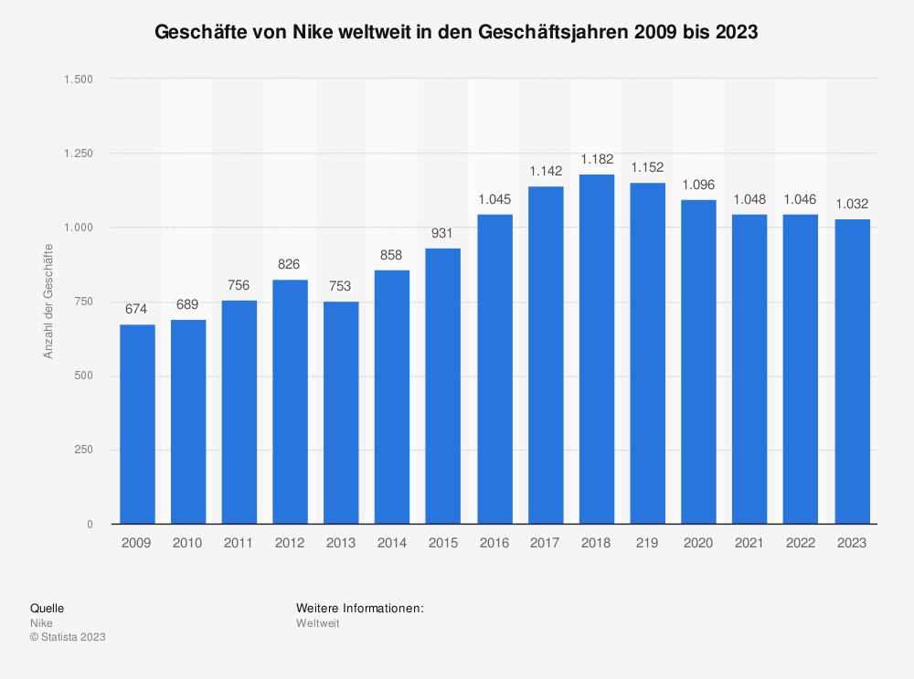 Statistik: Geschäfte von Nike weltweit in den Geschäftsjahren 2008/2009 bis 2018/2019 | Statista