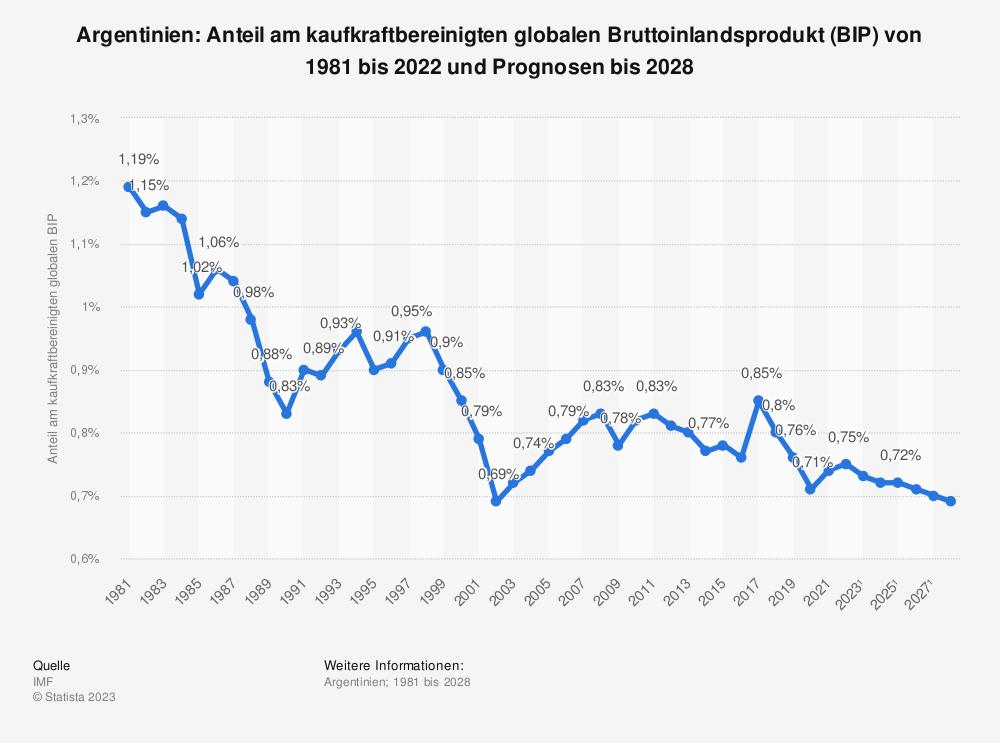 Statistik: Argentinien: Anteil am kaufkraftbereinigten globalen Bruttoinlandsprodukt (BIP) von 1980 bis 2018 und Prognosen bis 2024 | Statista