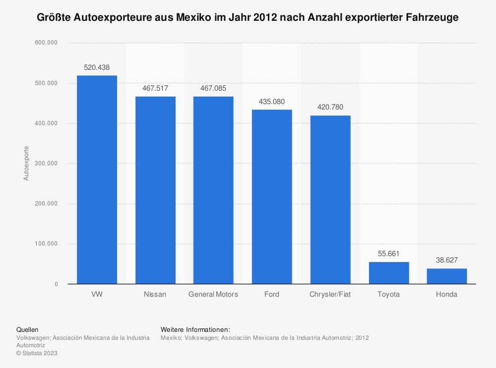 Statistik: Größte Autoexporteure aus Mexiko im Jahr 2012 nach Anzahl exportierter Fahrzeuge   Statista