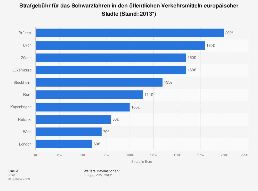 Statistik: Strafgebühr für das Schwarzfahren in den öffentlichen Verkehrsmitteln europäischer Städte (Stand: 2013*) | Statista