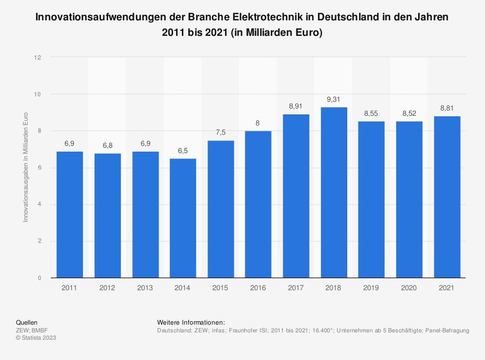 Statistik: Innovationsaufwendungen der Branche Elektrotechnik in Deutschland in den Jahren 2008 bis 2017 (in Milliarden Euro) | Statista