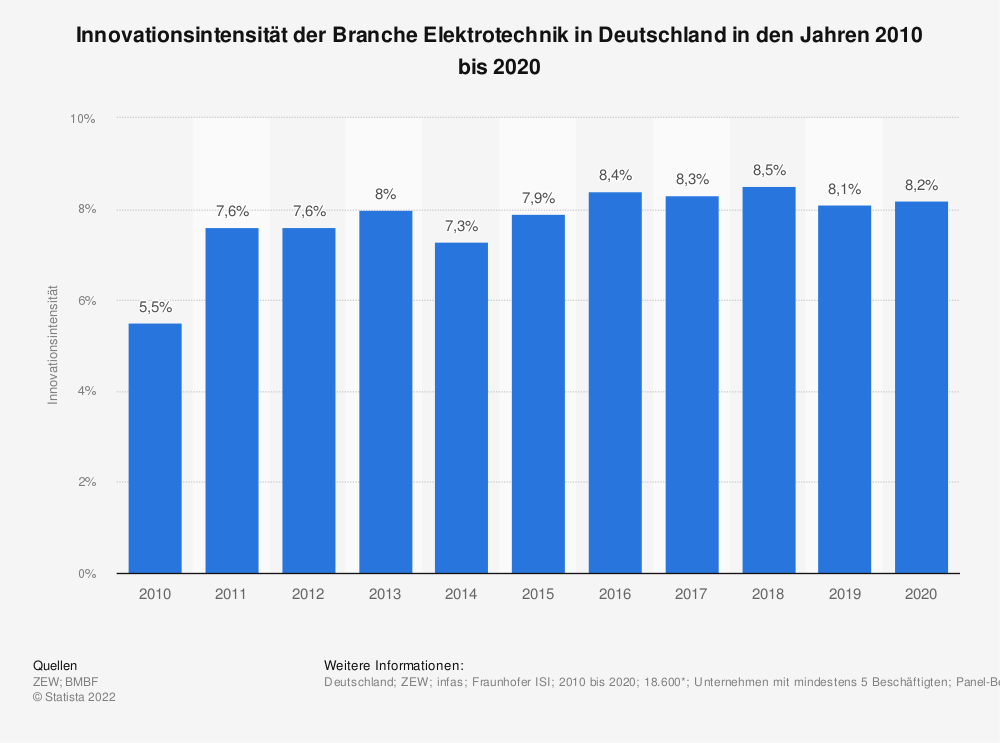 Statistik: Innovationsintensität der Branche Elektrotechnik in Deutschland in den Jahren 2008 bis 2018 | Statista