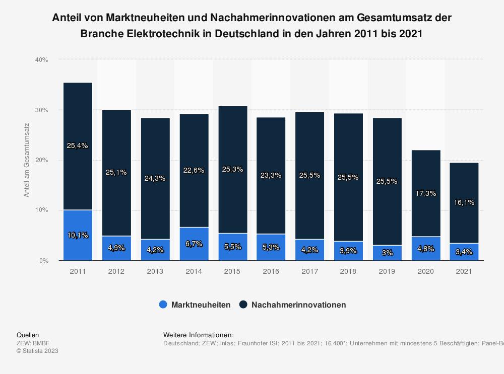 Statistik: Anteil von Marktneuheiten und Nachahmerinnovationen am Gesamtumsatz der Branche Elektrotechnik in Deutschland in den Jahren 2008 bis 2018 | Statista