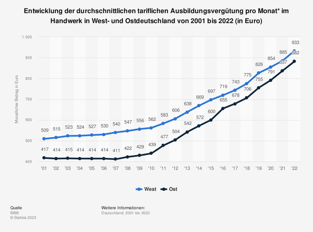 Statistik: Entwicklung der durchschnittlichen tariflichen Ausbildungsvergütung pro Monat* im Handwerk in West- und Ostdeutschland von 1998 bis 2019 (in Euro) | Statista