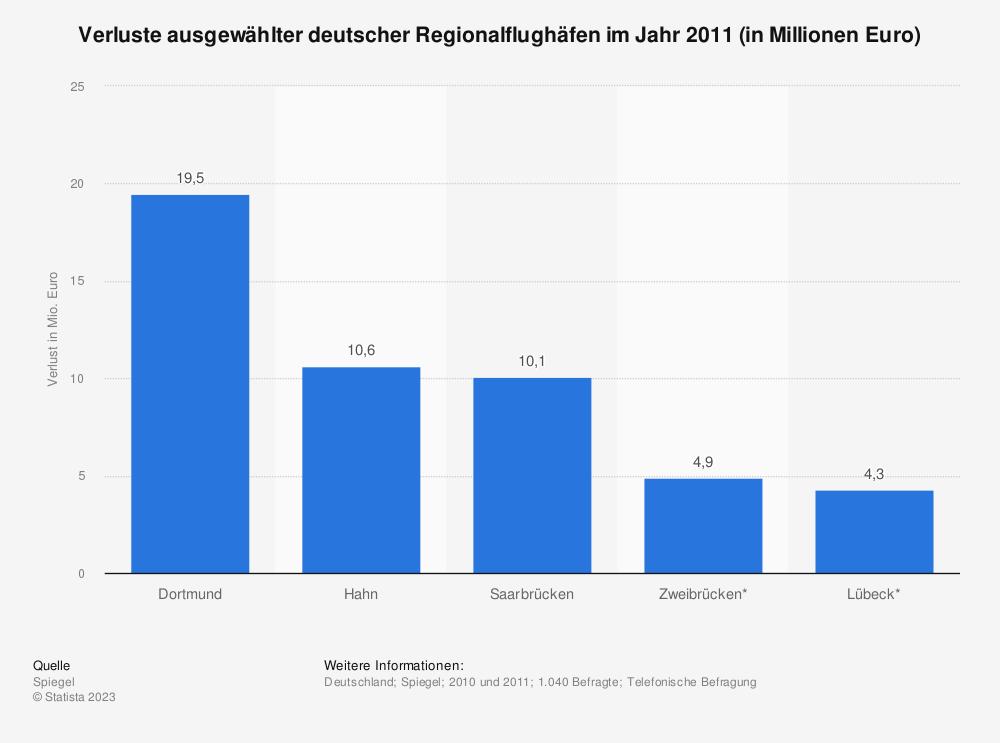 Statistik: Verluste ausgewählter deutscher Regionalflughäfen im Jahr 2011 (in Millionen Euro) | Statista