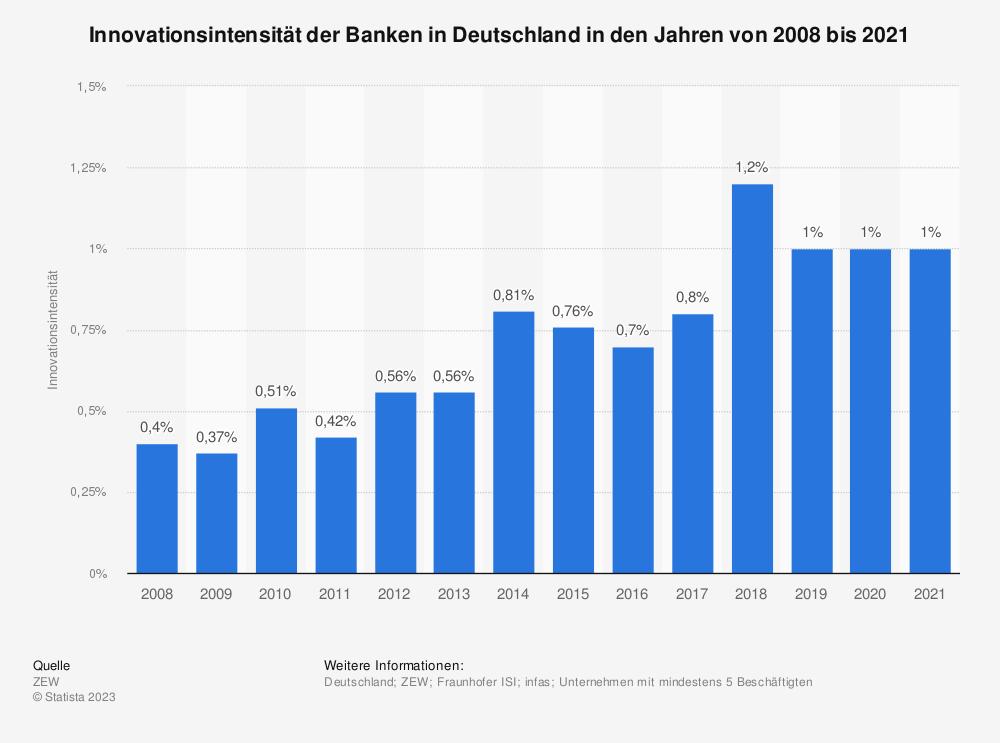 Statistik: Innovationsintensität der Banken in Deutschland in den Jahren von 2008 bis 2017 | Statista