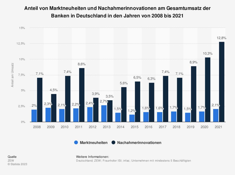 Statistik: Anteil von Marktneuheiten und Nachahmerinnovationen am Gesamtumsatz der Banken in Deutschland in den Jahren von 2008 bis 2018 | Statista