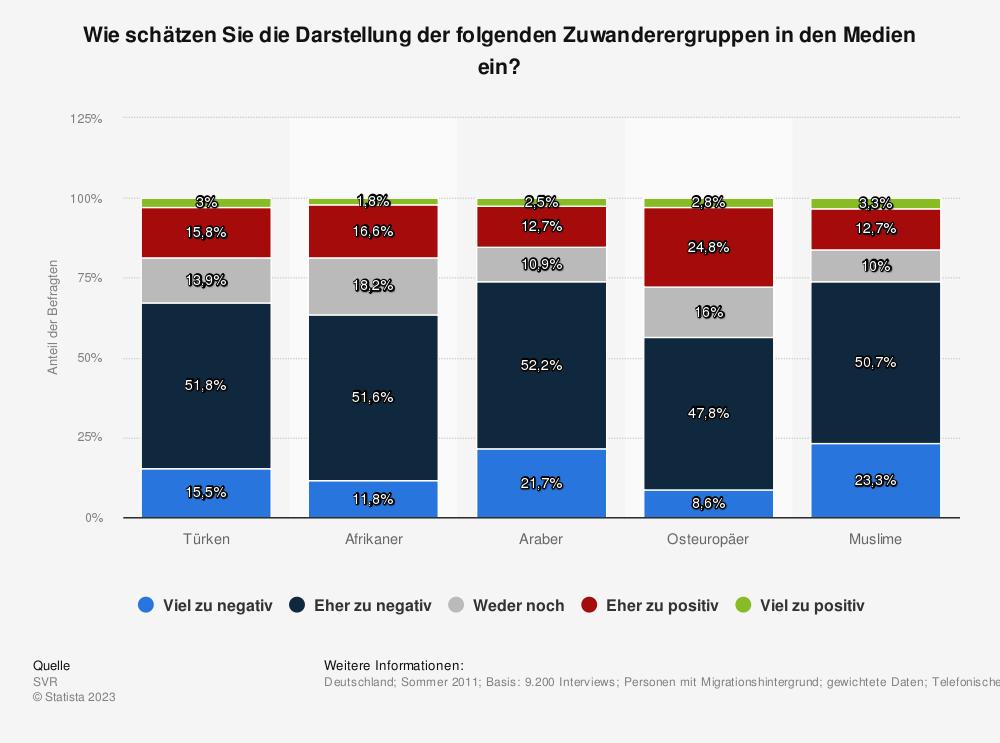 Statistik: Wie schätzen Sie die Darstellung der folgenden Zuwanderergruppen in den Medien ein? | Statista
