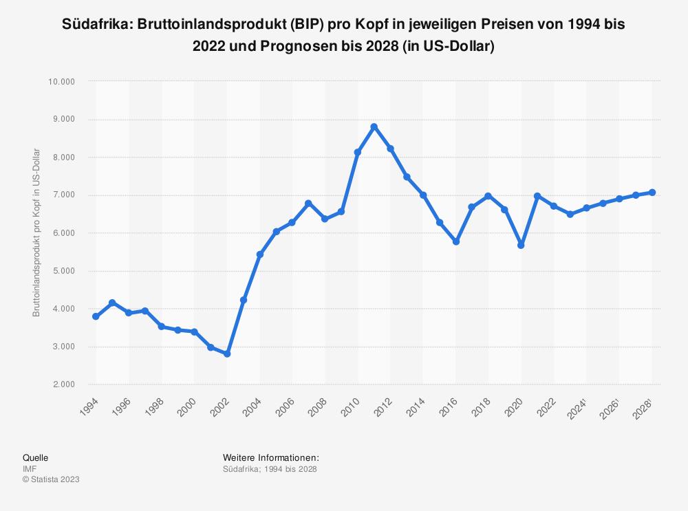 Statistik: Südafrika: Bruttoinlandsprodukt (BIP) pro Kopf in jeweiligen Preisen von 2008 bis 2018 (in US-Dollar) | Statista