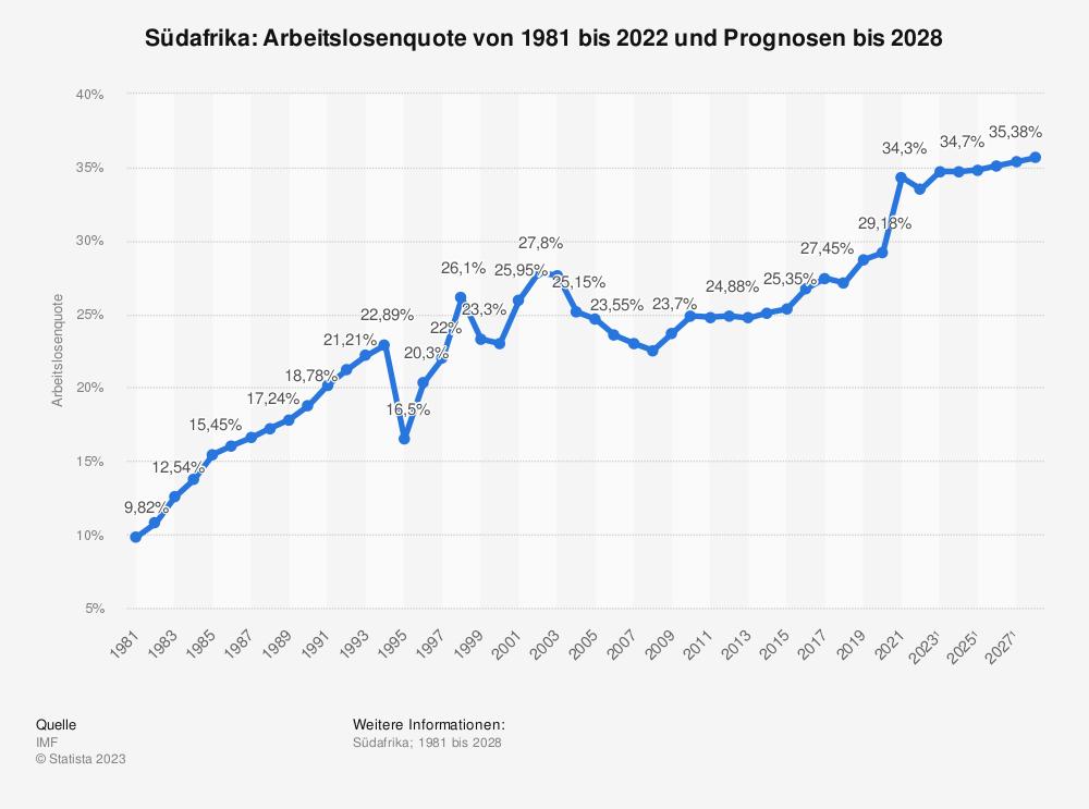 Statistik: Südafrika: Arbeitslosenquote von 1980 bis 2020 und Prognosen bis 2026 | Statista