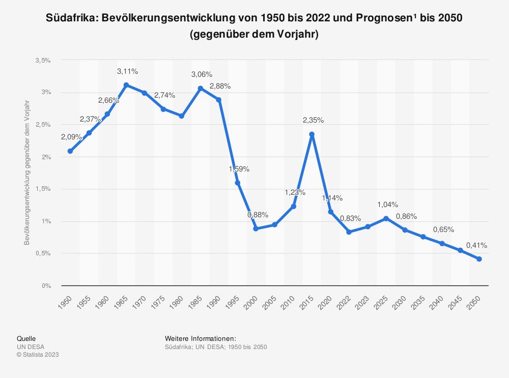 Statistik: Südafrika: Bevölkerungsentwicklung von 2007 bis 2017 (gegenüber dem Vorjahr) | Statista