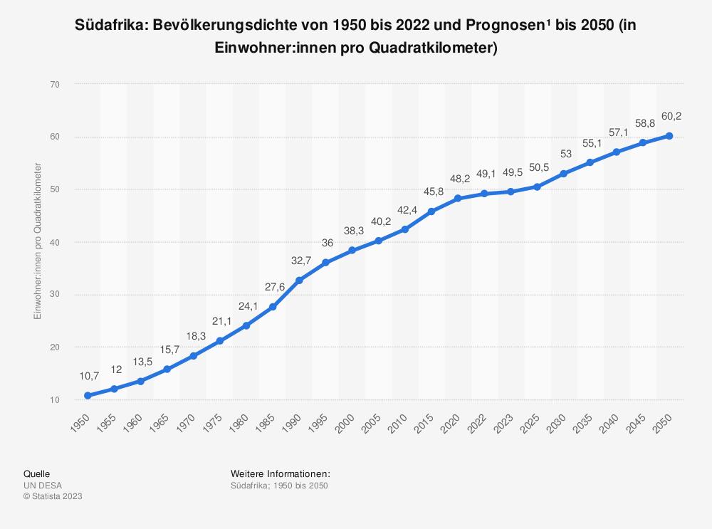 Statistik: Südafrika: Bevölkerungsdichte von 2008 bis 2018 (in Einwohner pro Quadratkilometer) | Statista