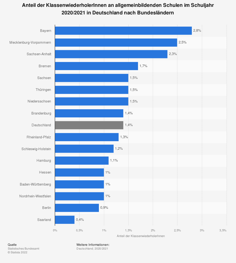 Statistik: Anteil der Klassenwiederholer im Schuljahr 2017/2018 in Deutschland nach Bundesländern | Statista