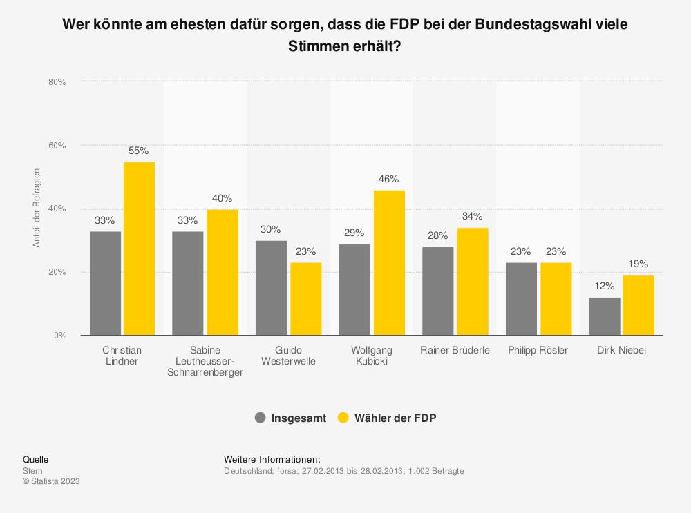 Statistik: Wer könnte am ehesten dafür sorgen, dass die FDP bei der Bundestagswahl viele Stimmen erhält? | Statista