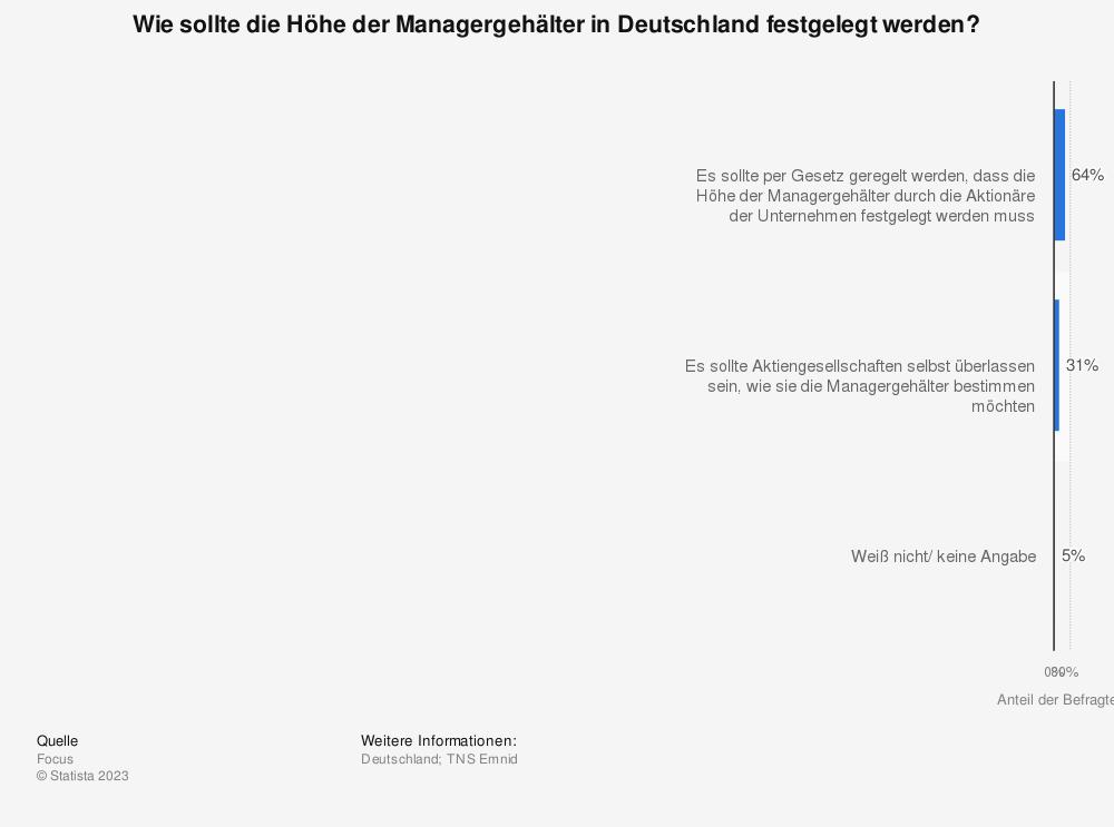 Statistik: Wie sollte die Höhe der Managergehälter in Deutschland festgelegt werden? | Statista