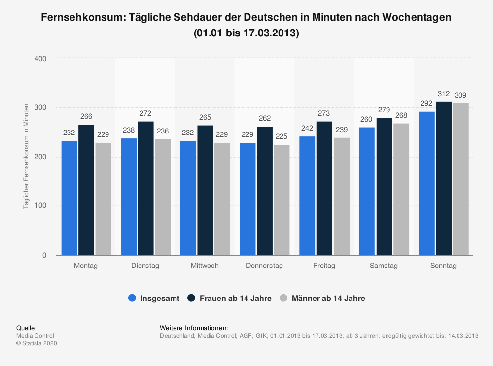 Statistik: Fernsehkonsum: Tägliche Sehdauer der Deutschen in Minuten nach Wochentagen (01.01 bis 17.03.2013) | Statista
