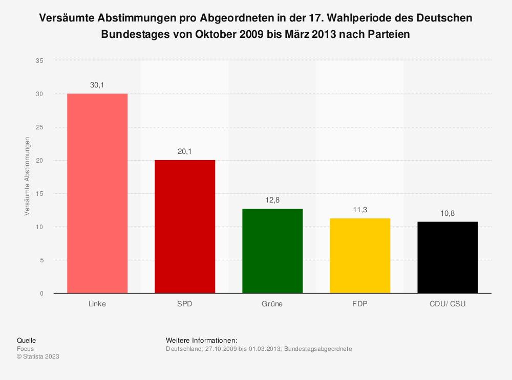 Statistik: Versäumte Abstimmungen pro Abgeordneten in der 17. Wahlperiode des Deutschen Bundestages von Oktober 2009 bis März 2013 nach Parteien | Statista