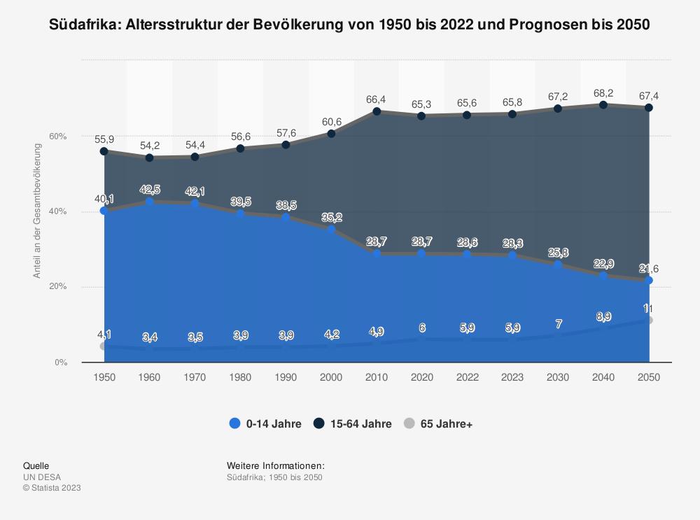Statistik: Südafrika: Altersstruktur von 2008 bis 2018 | Statista