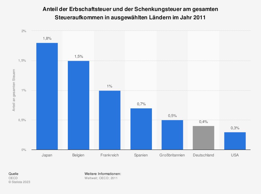 Statistik: Anteil der Erbschaftsteuer und der Schenkungsteuer am gesamten Steueraufkommen in ausgewählten Ländern im Jahr 2011 | Statista