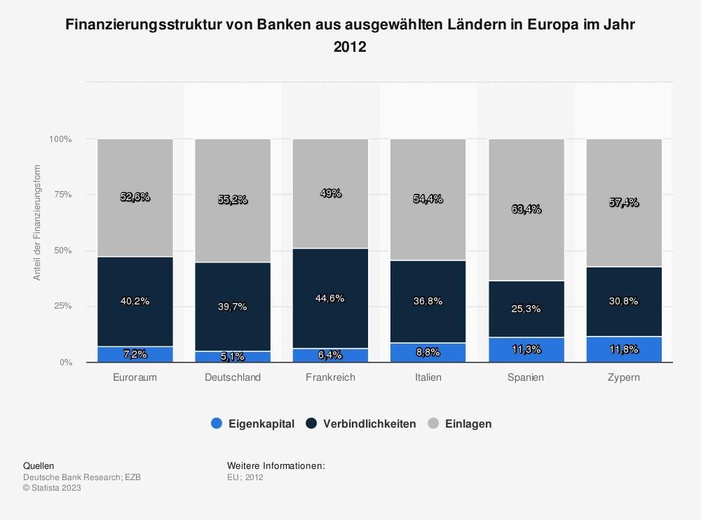 Statistik: Finanzierungsstruktur von Banken aus ausgewählten Ländern in Europa im Jahr 2012 | Statista