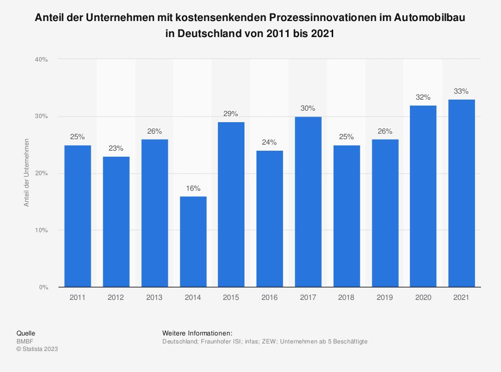 Statistik: Anteil der Unternehmen mit kostensenkenden Prozessinnovationen im Automobilbau in Deutschland in den Jahren 2008 bis 2017 | Statista